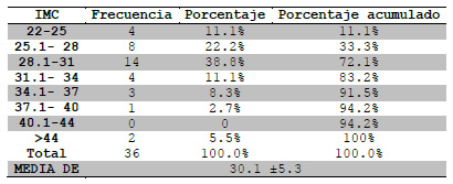 Tabla 3.Distribución por IMC