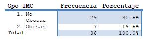 Tabla 4. Comparación entre pacientes obesas y No obesas