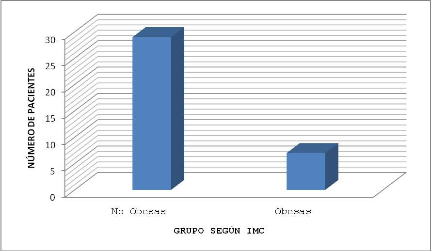 Gráfica 4. Comparación entre pacientes obesas y No obesas.