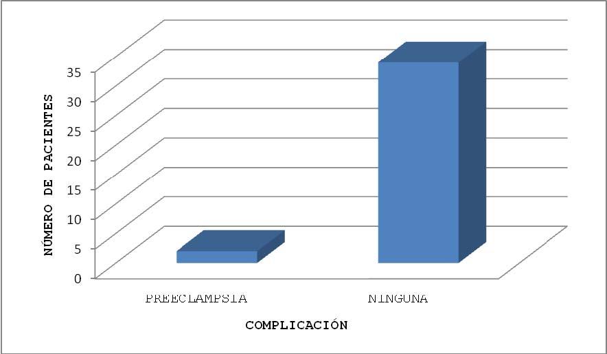 Gráfica 7. Complicación durante el Trabajo de Parto