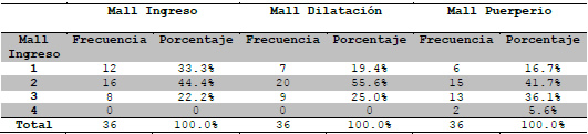 Tabla 8. Calificación Mallampati