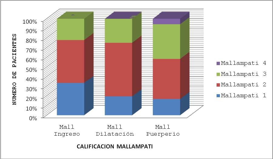 Gráfica 8. Calificación Mallampati