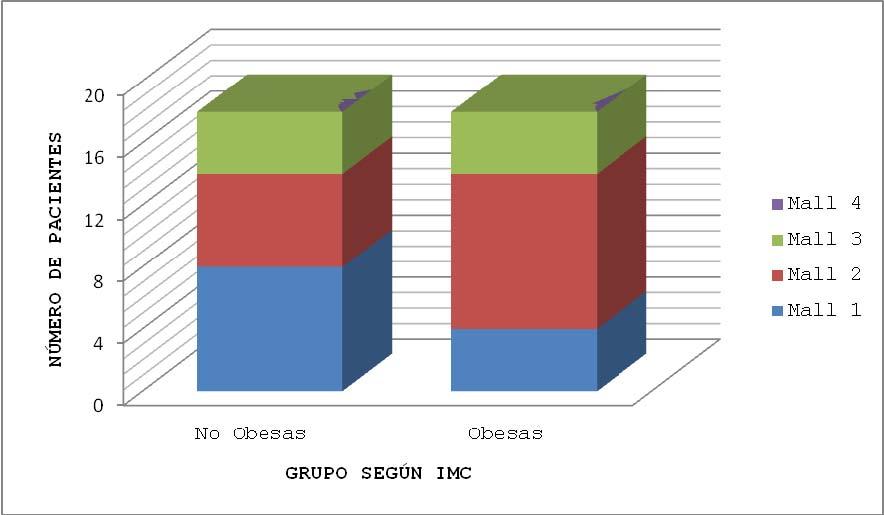 Gráfica 10. Relación IMC vs Mallampati al Ingreso