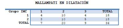 Tabla 11. Relación IMC vs Mallampati al momento de la dilatación completa.