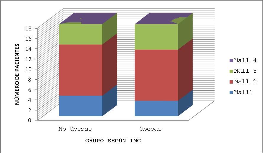 Gráfica 11. Relación IMC vs Mallampati al momento de la dilatación completa.