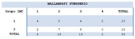 Tabla 12. Relación IMC vs Mallampati en el Puerperio Inmediato.