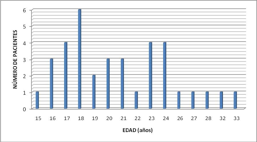 Gráfica 1. Distribución por grupo de edad
