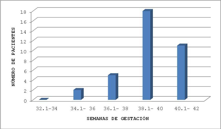 Gráfica 2. Distribución por Semanas de Gestación
